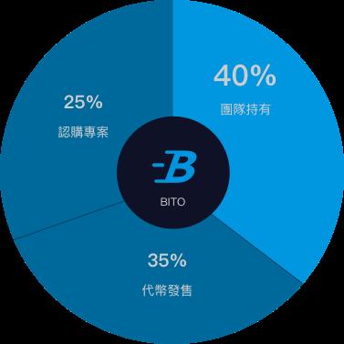 BitoPro 代幣分配