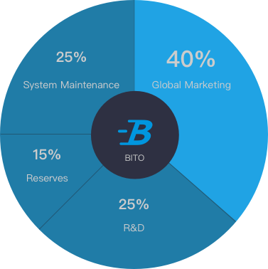 BitoPro Token Usage