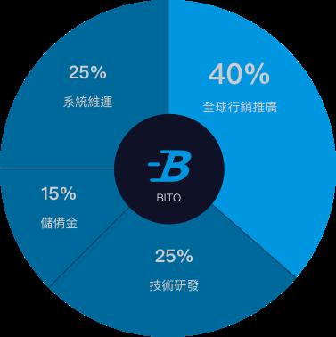 BitoPro 資金運用方式